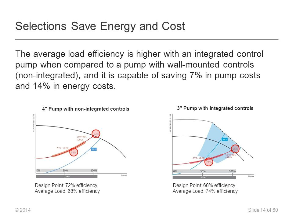Slide 14 of 60 © 2014 Selections Save Energy and Cost The average load efficiency is higher with an integrated control pump when compared to a pump with wall-mounted controls (non-integrated), and it is capable of saving 7% in pump costs and 14% in energy costs.