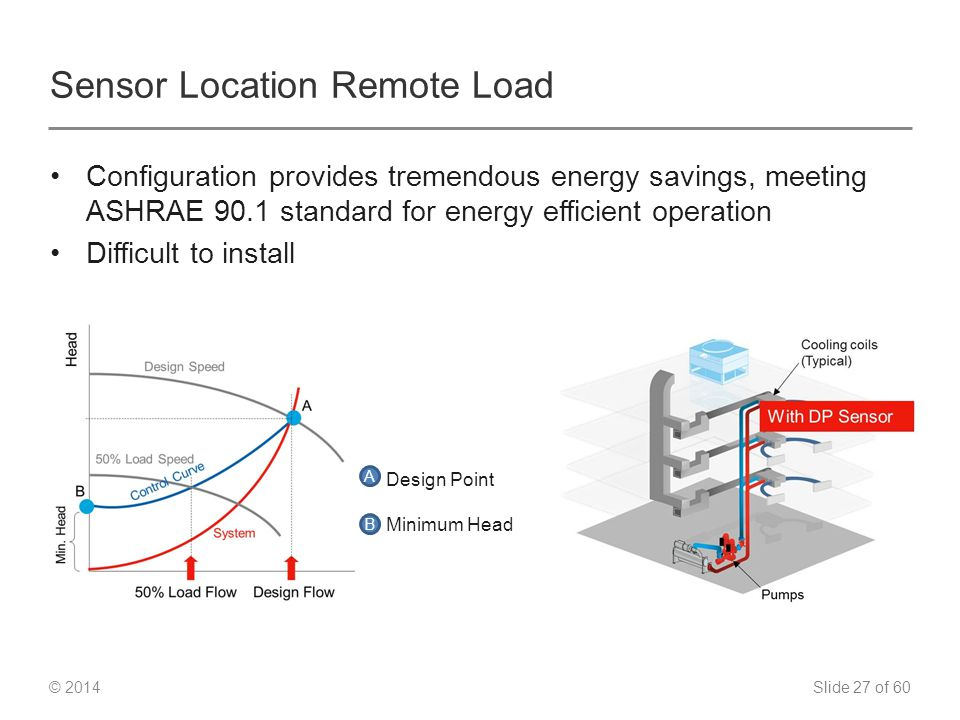 Slide 27 of 60 © 2014 Sensor Location Remote Load Configuration provides tremendous energy savings, meeting ASHRAE 90.1 standard for energy efficient operation Difficult to install Design Point Minimum Head A B