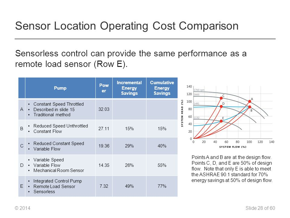 Slide 28 of 60 © 2014 Sensor Location Operating Cost Comparison Sensorless control can provide the same performance as a remote load sensor (Row E).