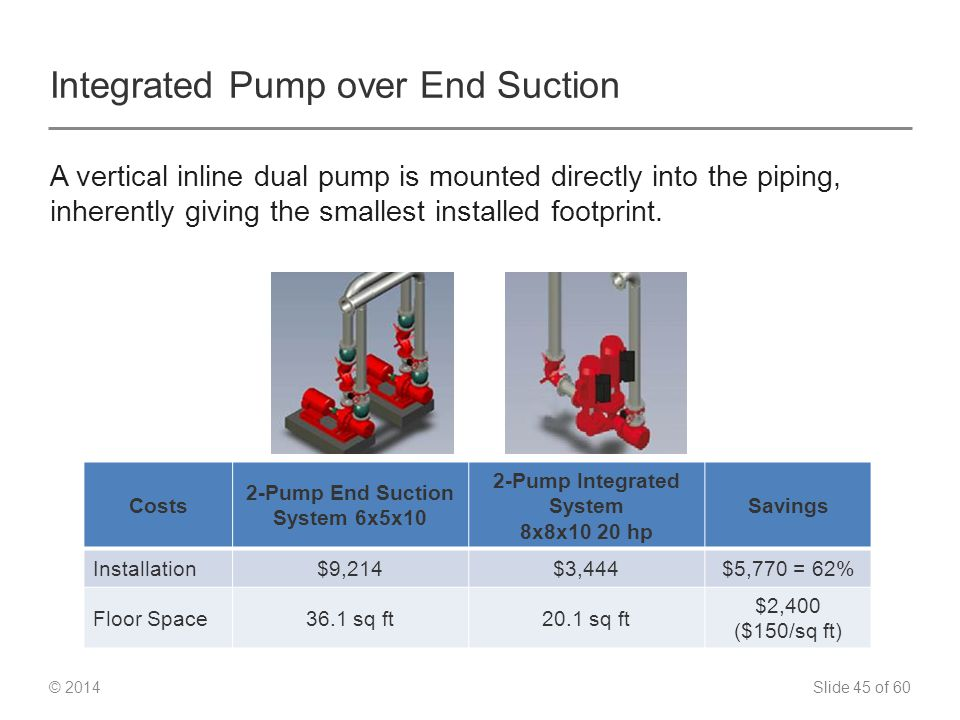 Slide 45 of 60 © 2014 Integrated Pump over End Suction A vertical inline dual pump is mounted directly into the piping, inherently giving the smallest installed footprint.