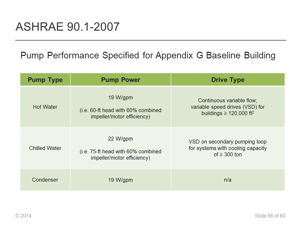 Slide 56 of 60 © 2014 ASHRAE 90.1-2007 Pump Performance Specified for Appendix G Baseline Building