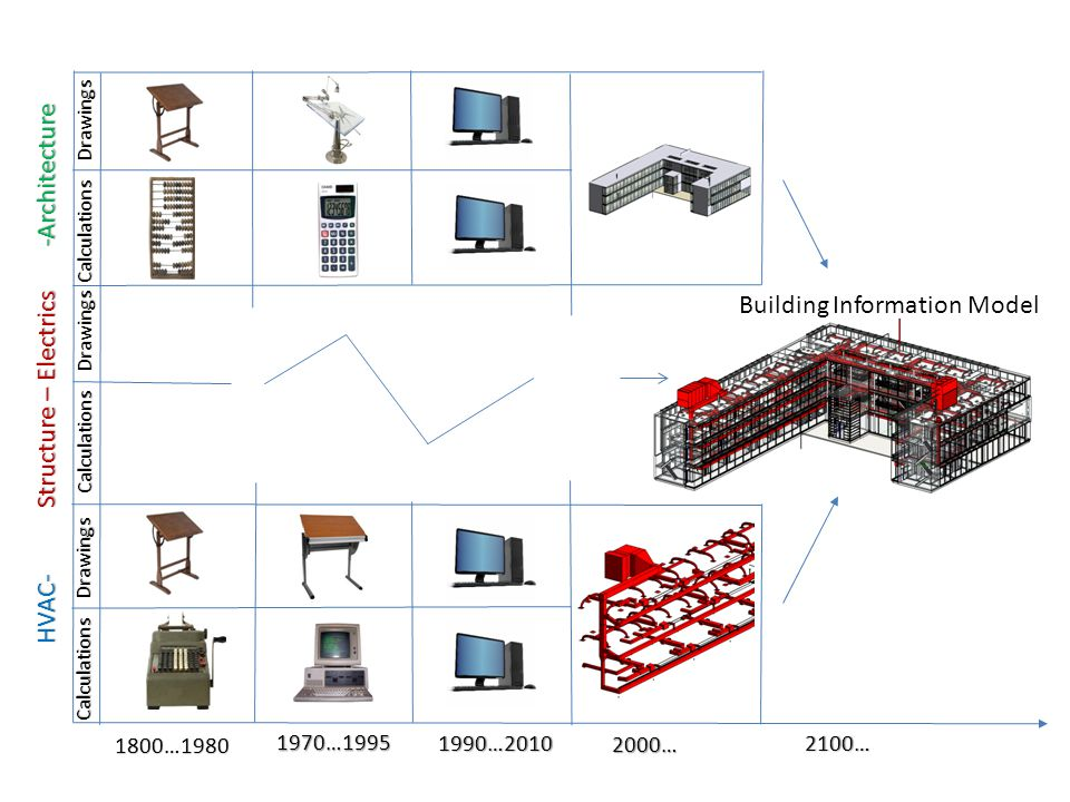 -Architecture Structure – Electrics HVAC- 1800…1980 1970…1995 1990…2010 2000… Calculations Drawings Calculations Drawings Calculations Drawings Building Information Model 2100…