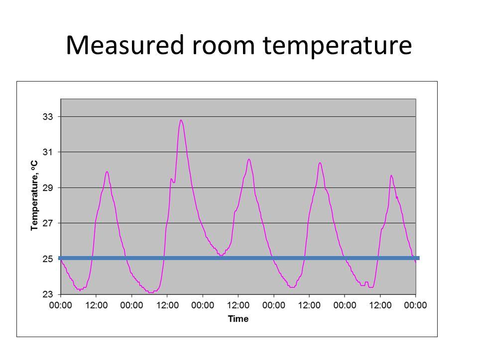Measured room temperature