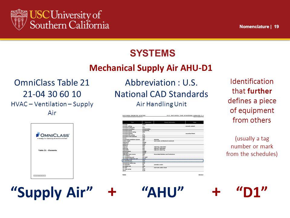 Nomenclature | 19 SYSTEMS Mechanical Supply Air AHU-D1 OmniClass Table 21 21-04 30 60 10 HVAC – Ventilation – Supply Air Abbreviation : U.S.
