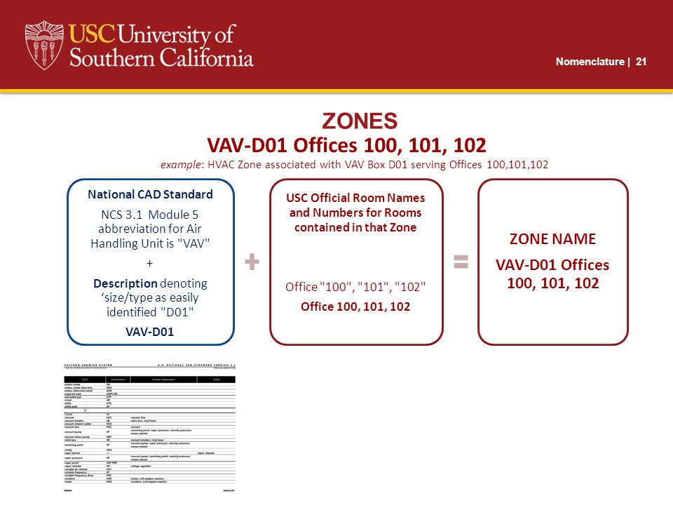 Nomenclature | 21 ZONES example: HVAC Zone associated with VAV Box D01 serving Offices 100,101,102 National CAD Standard NCS 3.1 Module 5 abbreviation for Air Handling Unit is VAV + Description denoting 'size/type as easily identified D01 VAV-D01 USC Official Room Names and Numbers for Rooms contained in that Zone Office 100 , 101 , 102 Office 100, 101, 102 ZONE NAME VAV-D01 Offices 100, 101, 102