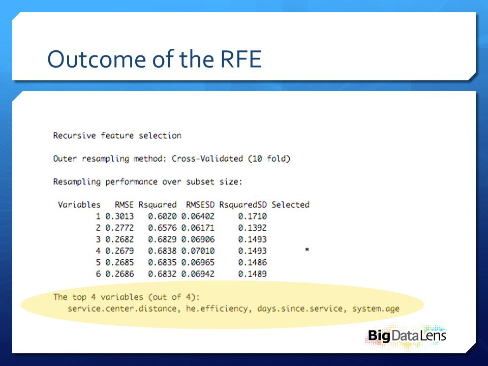 Outcome of the RFE