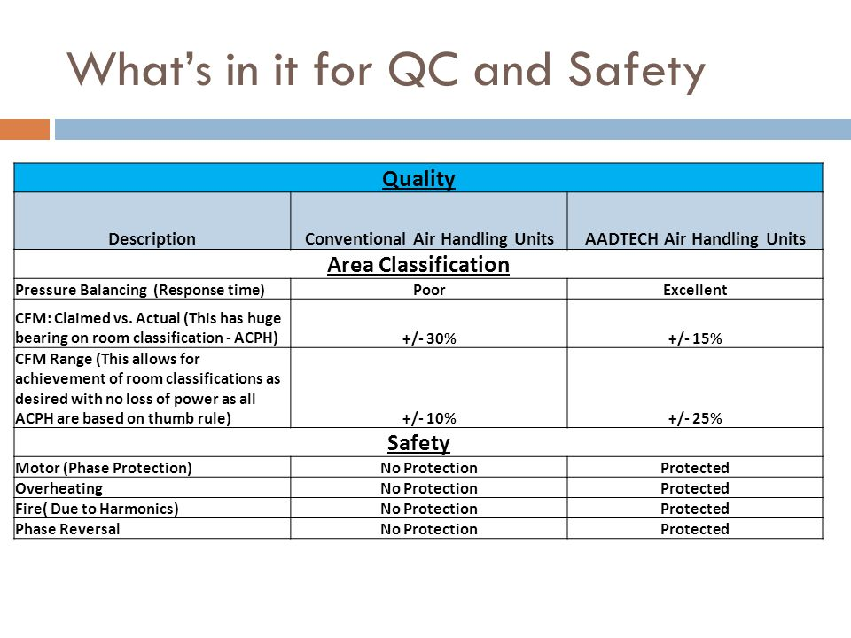 What's in it for QC and Safety Quality DescriptionConventional Air Handling UnitsAADTECH Air Handling Units Area Classification Pressure Balancing (Response time)PoorExcellent CFM: Claimed vs.