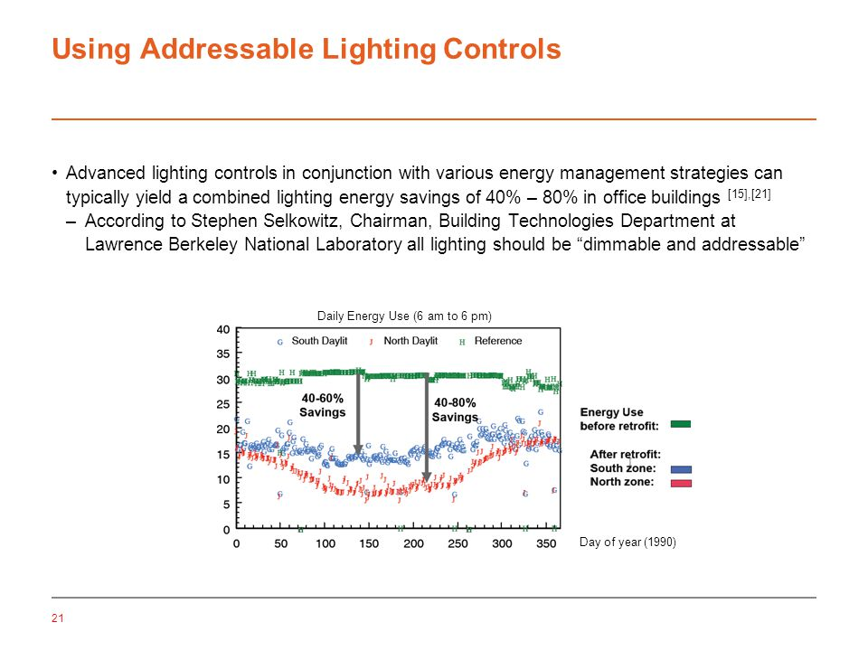 21 Using Addressable Lighting Controls Advanced lighting controls in conjunction with various energy management strategies can typically yield a combined lighting energy savings of 40% – 80% in office buildings [15],[21] –According to Stephen Selkowitz, Chairman, Building Technologies Department at Lawrence Berkeley National Laboratory all lighting should be dimmable and addressable Day of year (1990) Daily Energy Use (6 am to 6 pm)