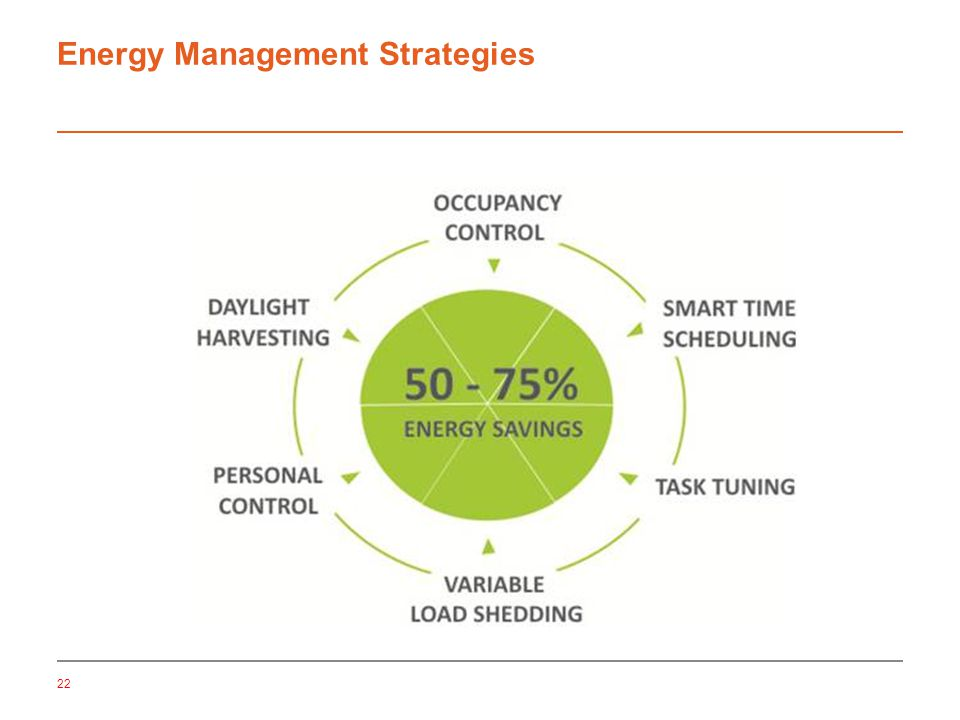 22 Energy Management Strategies
