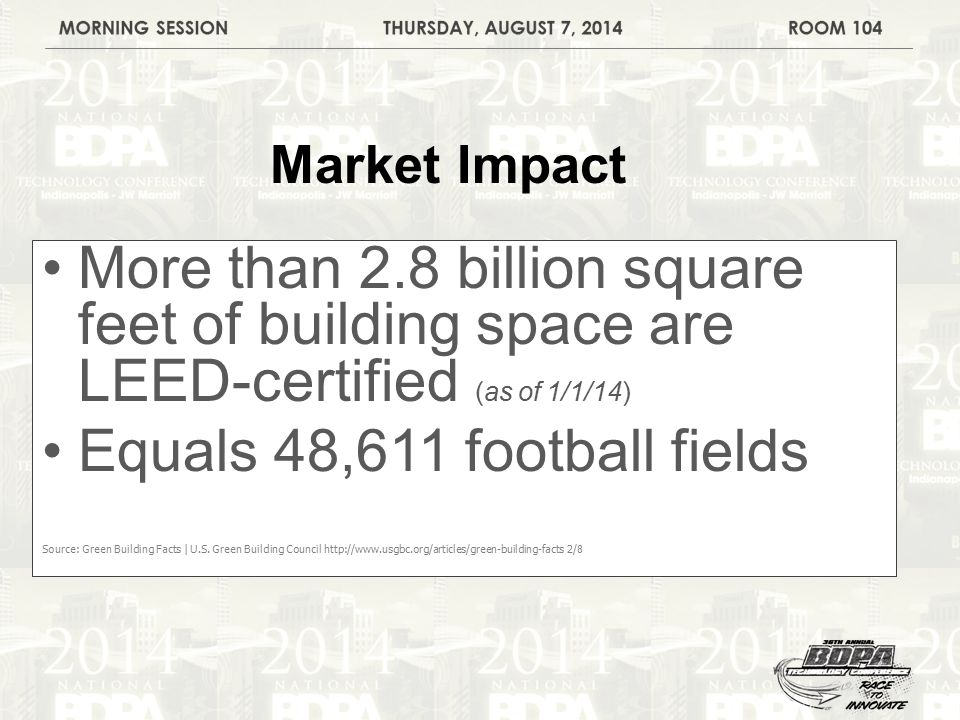 More than 2.8 billion square feet of building space are LEED-certified (as of 1/1/14) Equals 48,611 football fields Source: Green Building Facts | U.S.