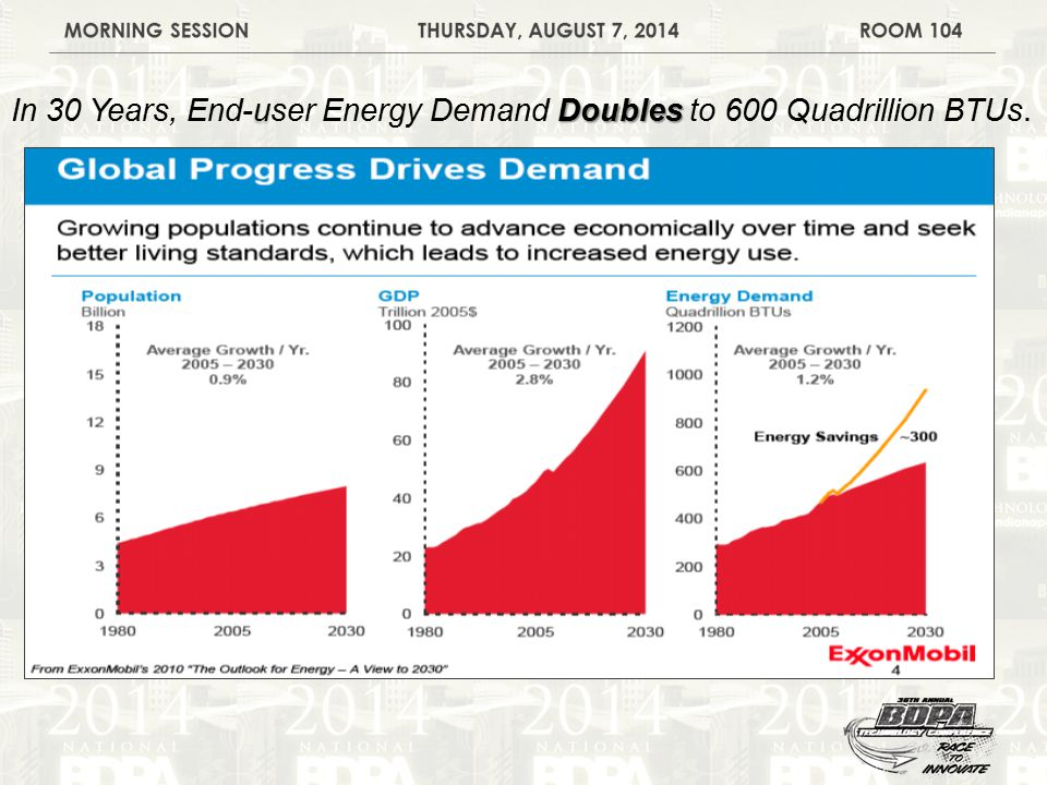 u Doubles In 30 Years, End-user Energy Demand Doubles to 600 Quadrillion BTUs.