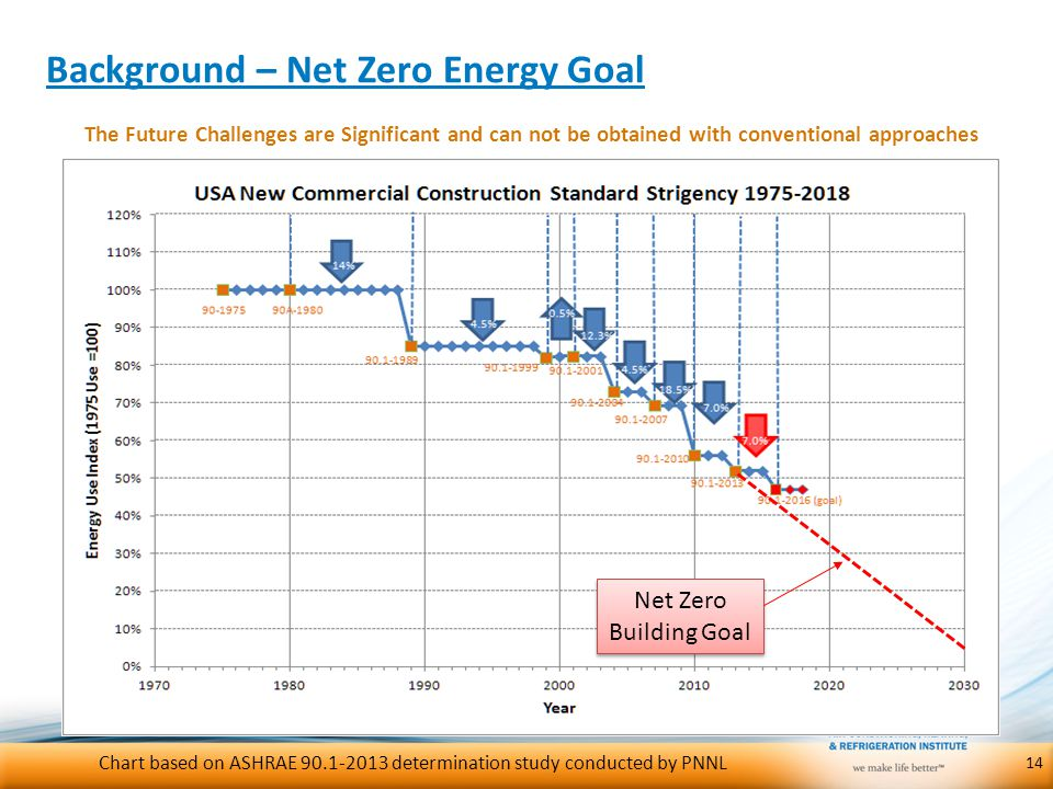 Background – Net Zero Energy Goal The Future Challenges are Significant and can not be obtained with conventional approaches 14 Chart based on ASHRAE