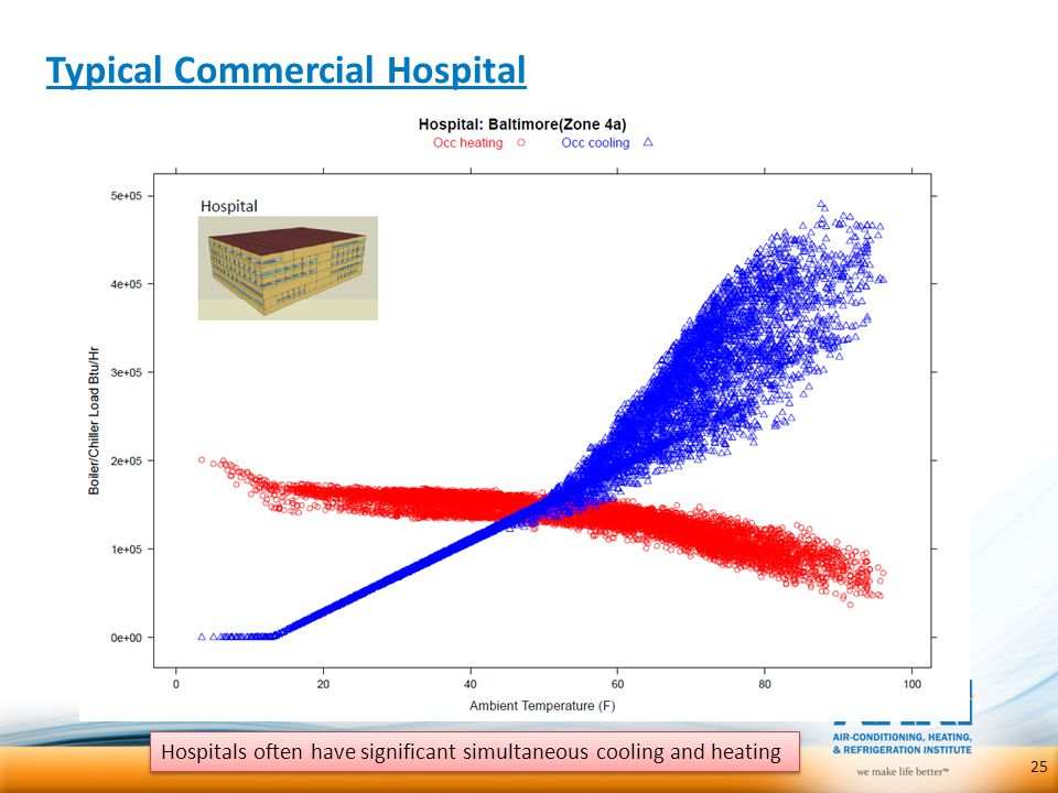Typical Commercial Hospital 25 Hospitals often have significant simultaneous cooling and heating