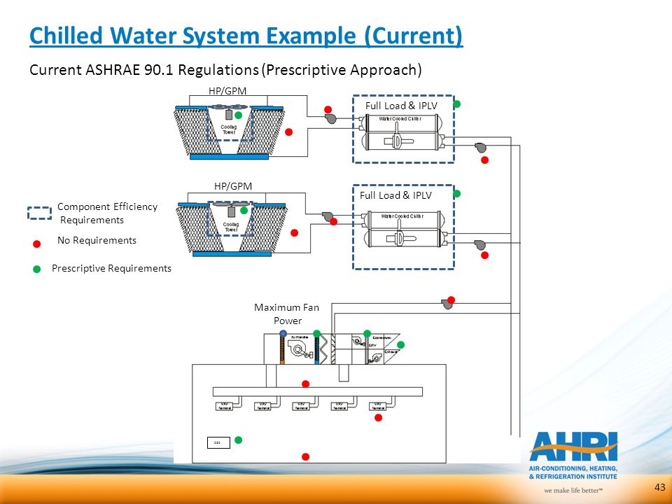 Chilled Water System Example (Current) 43 Current ASHRAE 90.1 Regulations (Prescriptive Approach) Full Load & IPLV HP/GPM Full Load & IPLV HP/GPM Maxi