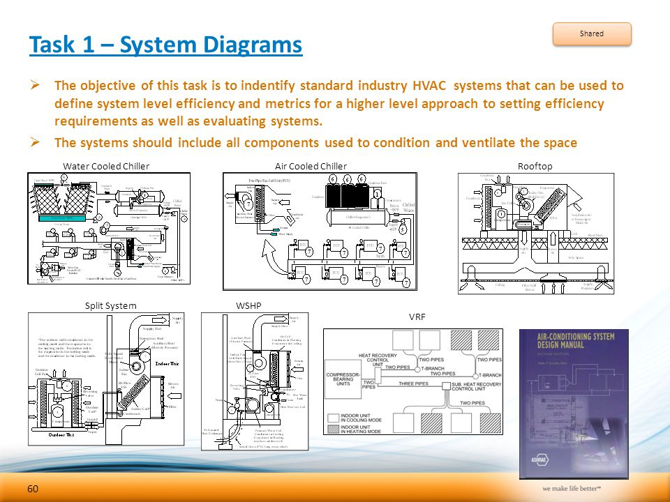 Task 1 – System Diagrams  The objective of this task is to indentify standard industry HVAC systems that can be used to define system level efficienc