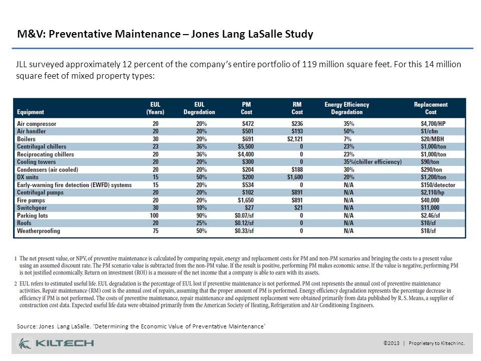 M&V: Preventative Maintenance – Jones Lang LaSalle Study Source: Jones Lang LaSalle.