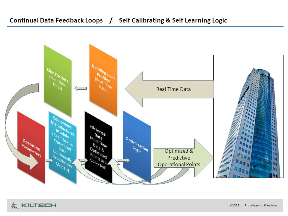 Continual Data Feedback Loops / Self Calibrating & Self Learning Logic Real Time Data Optimized & Predictive Operational Points ©2013 | Proprietary to Kiltech Inc.