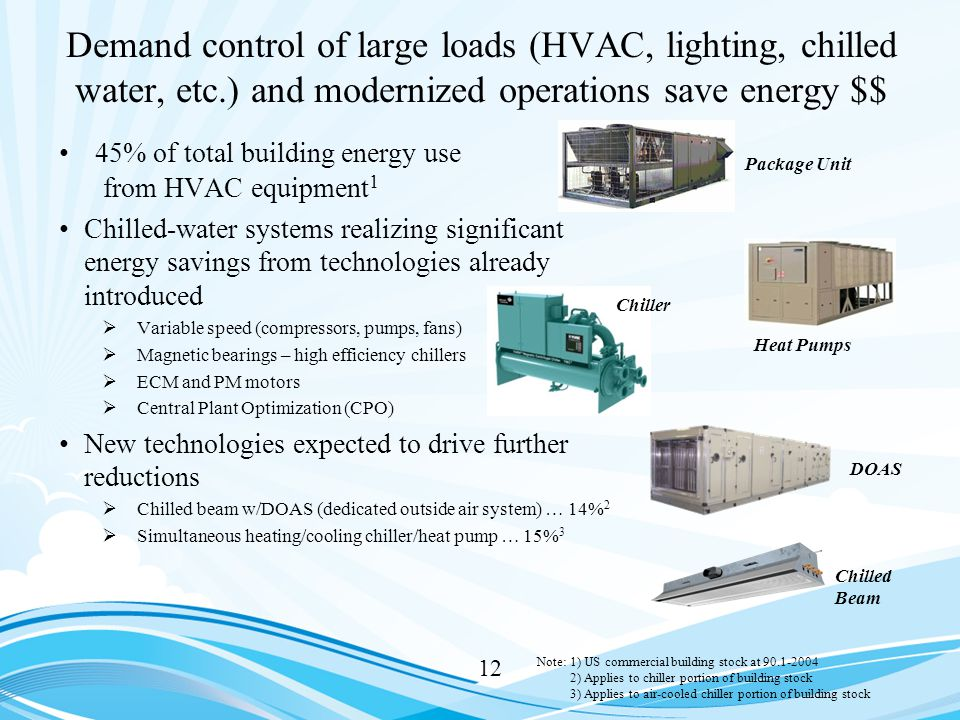 Demand control of large loads (HVAC, lighting, chilled water, etc.) and modernized operations save energy $$ 45% of total building energy use from HVAC equipment 1 Chilled-water systems realizing significant energy savings from technologies already introduced  Variable speed (compressors, pumps, fans)  Magnetic bearings – high efficiency chillers  ECM and PM motors  Central Plant Optimization (CPO) New technologies expected to drive further reductions  Chilled beam w/DOAS (dedicated outside air system) … 14% 2  Simultaneous heating/cooling chiller/heat pump … 15% 3 12 DOAS Chilled Beam Package Unit Heat Pumps Note:1) US commercial building stock at 90.1-2004 2) Applies to chiller portion of building stock 3) Applies to air-cooled chiller portion of building stock Chiller