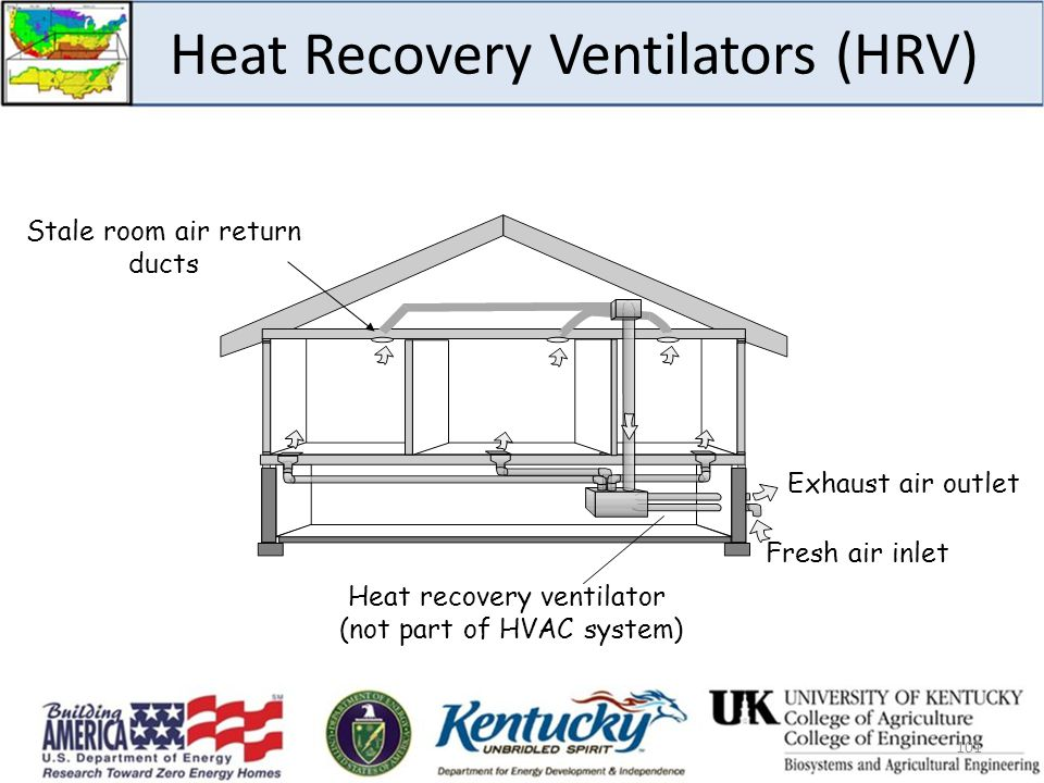101 Stale room air return ducts Heat recovery ventilator (not part of HVAC system) Exhaust air outlet Fresh air inlet Heat Recovery Ventilators (HRV)