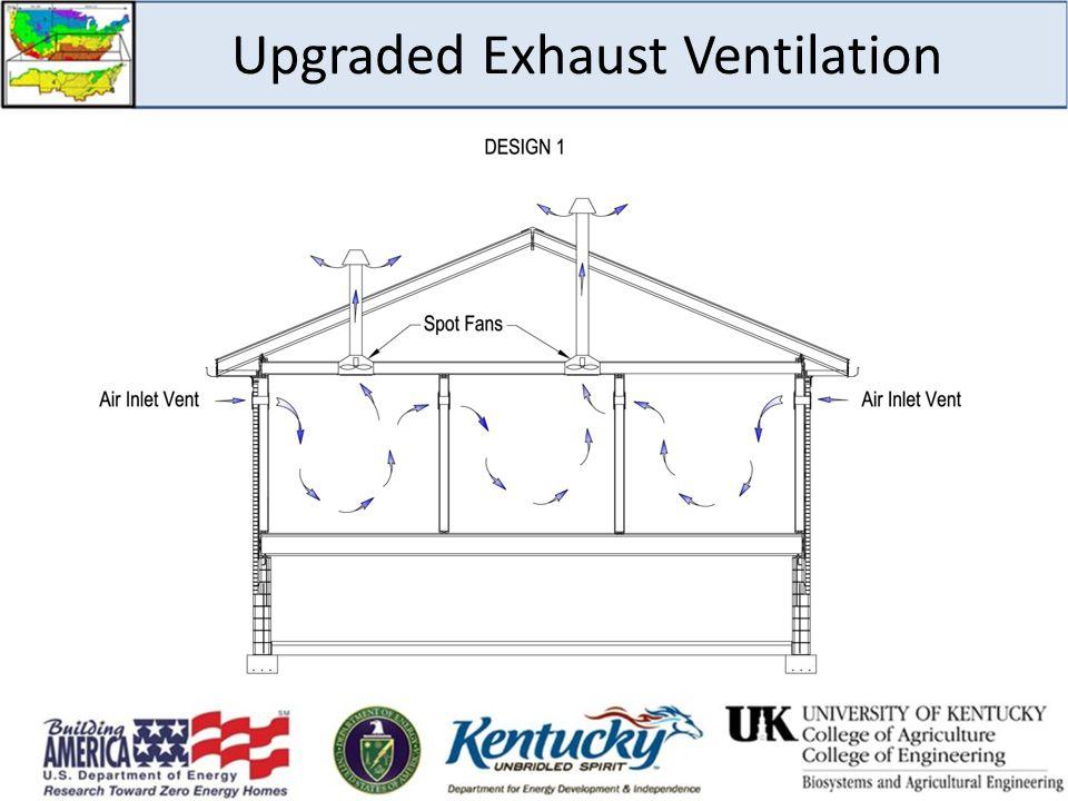 Upgraded Exhaust Ventilation