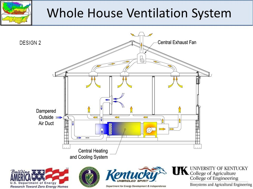 Whole House Ventilation System DESIGN 2