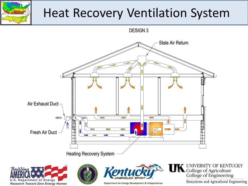 Heat Recovery Ventilation System