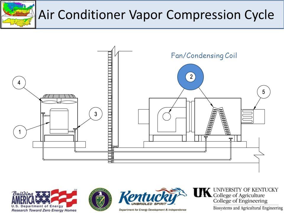 Air Conditioner Vapor Compression Cycle Fan/Condensing Coil