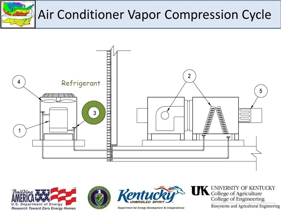 Air Conditioner Vapor Compression Cycle Refrigerant