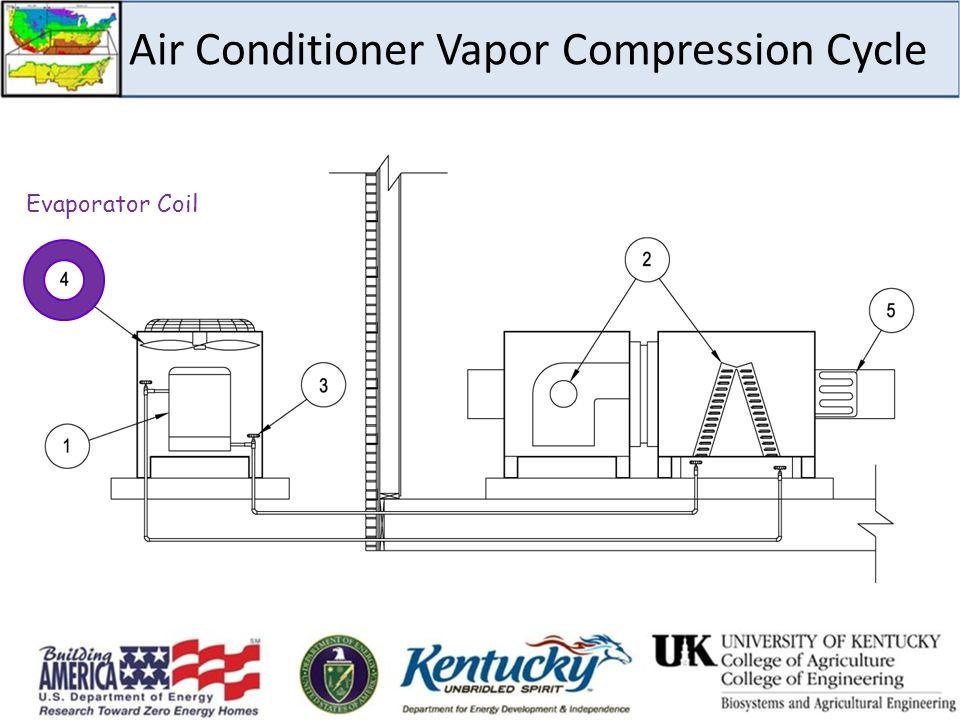 Air Conditioner Vapor Compression Cycle Evaporator Coil