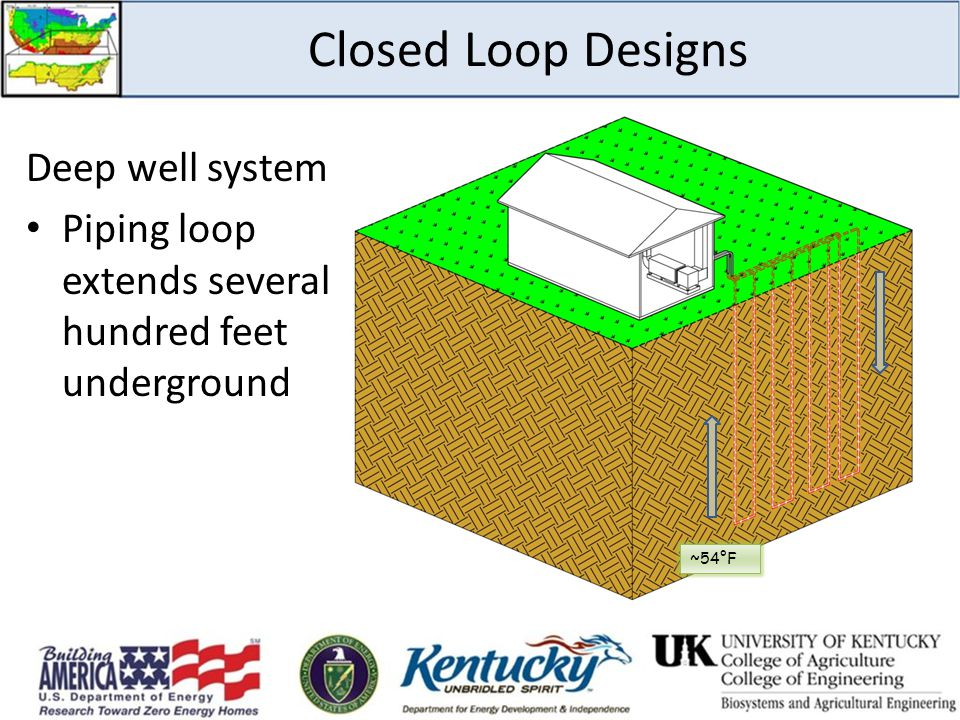 Deep well systems: Piping loop extends several hundred feet underground Closed Loop Designs ~54°F