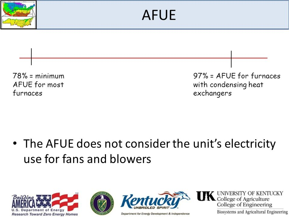 AFUE The AFUE does not consider the unit's electricity use for fans and blowers 78% = minimum AFUE for most furnaces 97% = AFUE for furnaces with cond