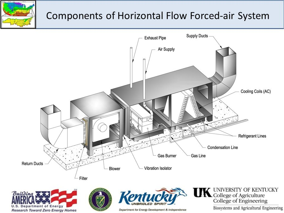 Components of Horizontal Flow Forced-air System