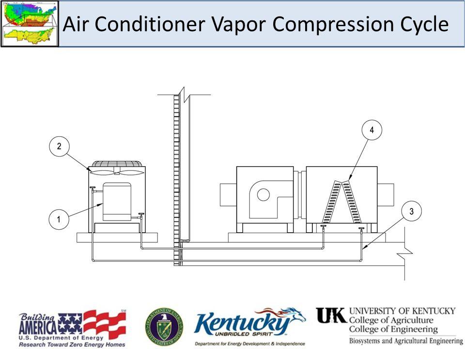 Air Conditioner Vapor Compression Cycle