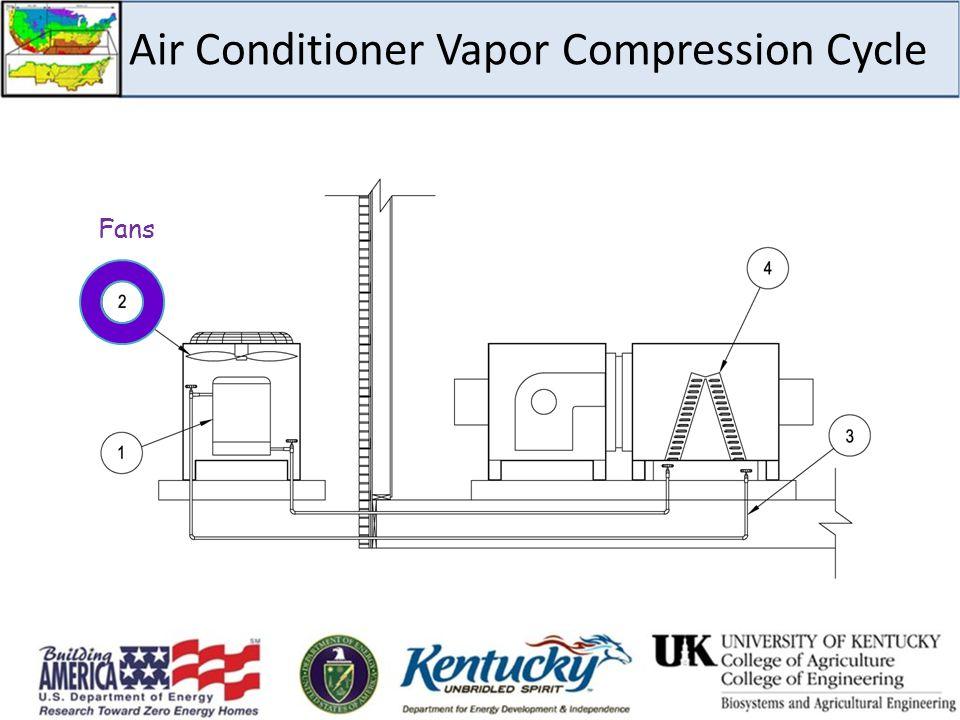 Air Conditioner Vapor Compression Cycle Fans