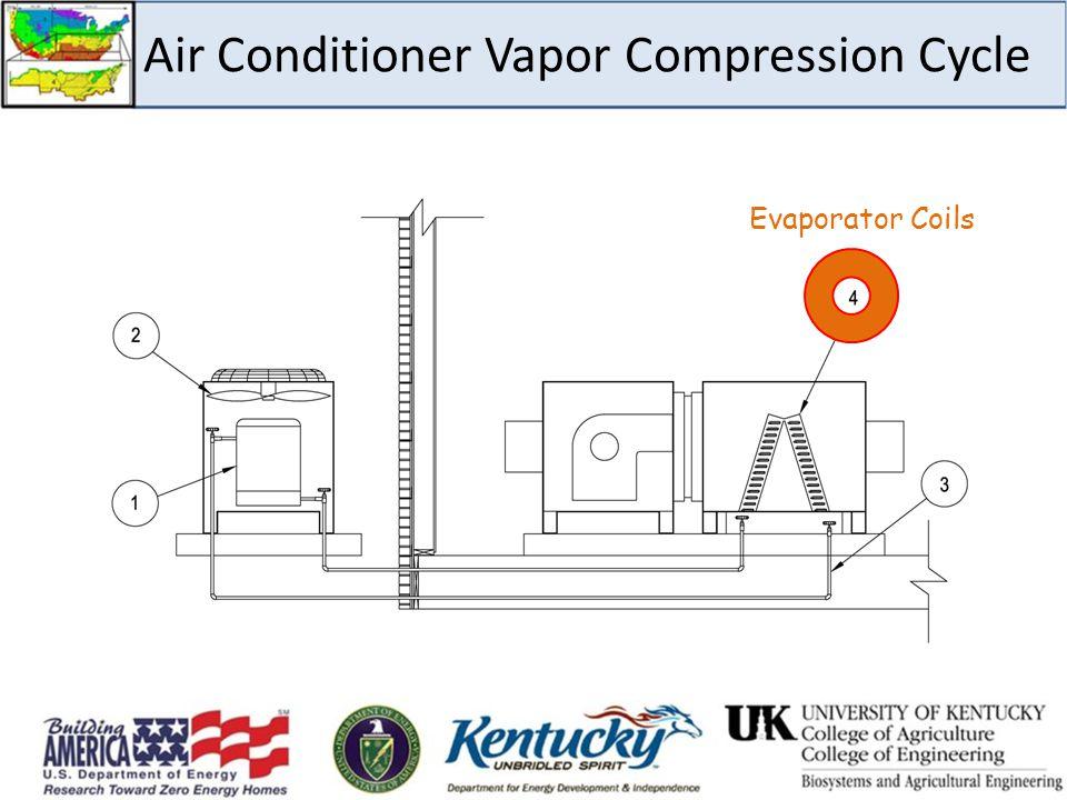 Air Conditioner Vapor Compression Cycle Evaporator Coils