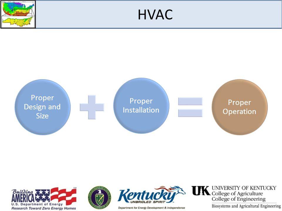 HVAC Proper Design and Size Proper Installation Proper Operation