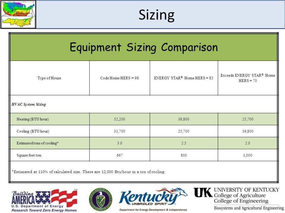 Sizing Equipment Sizing Comparison Type of HouseCode Home HERS = 98ENERGY STAR ® Home HERS = 85 Exceeds ENERGY STAR ® Home HERS = 70 HVAC System Sizin