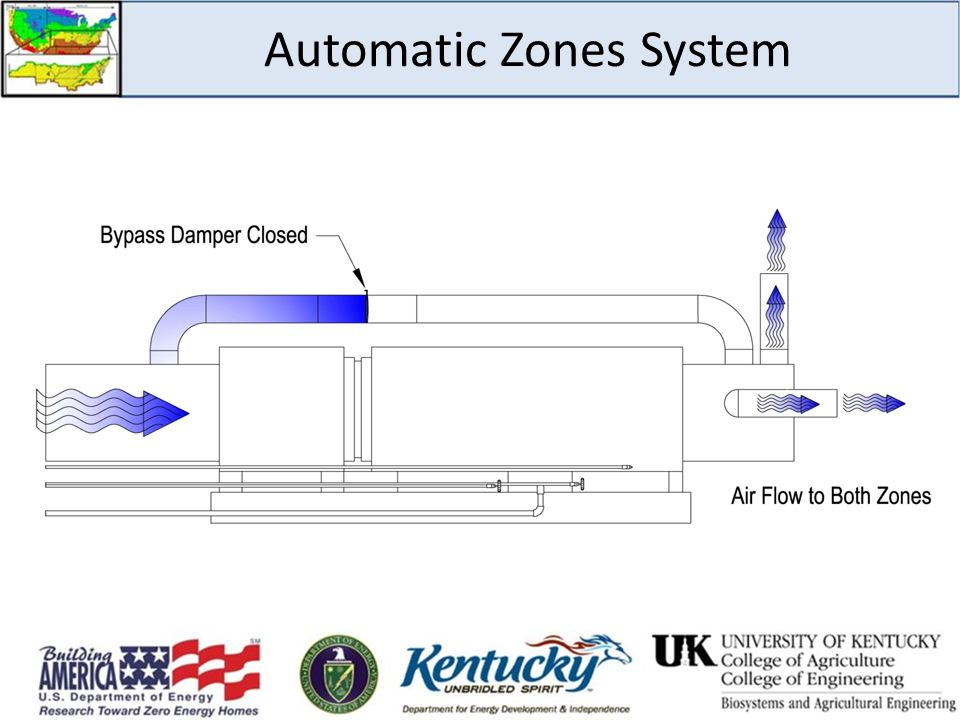 Automatic Zones System