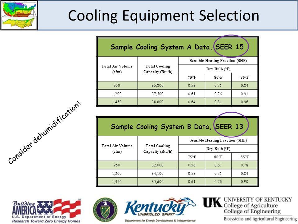Cooling Equipment Selection Sample Cooling System A Data, SEER 15 Total Air Volume (cfm) Total Cooling Capacity (Btu/h) Sensible Heating Fraction (SHF
