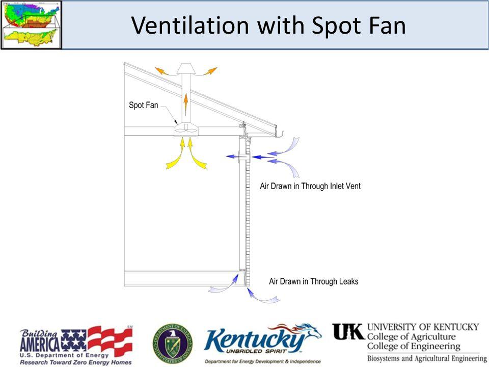 Ventilation with Spot Fan