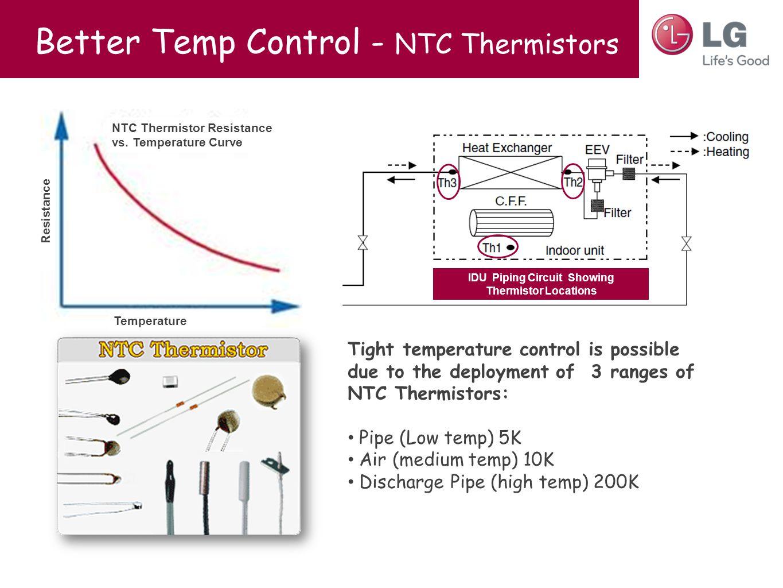 Better Temp Control - NTC Thermistors NTC Thermistor Resistance vs.