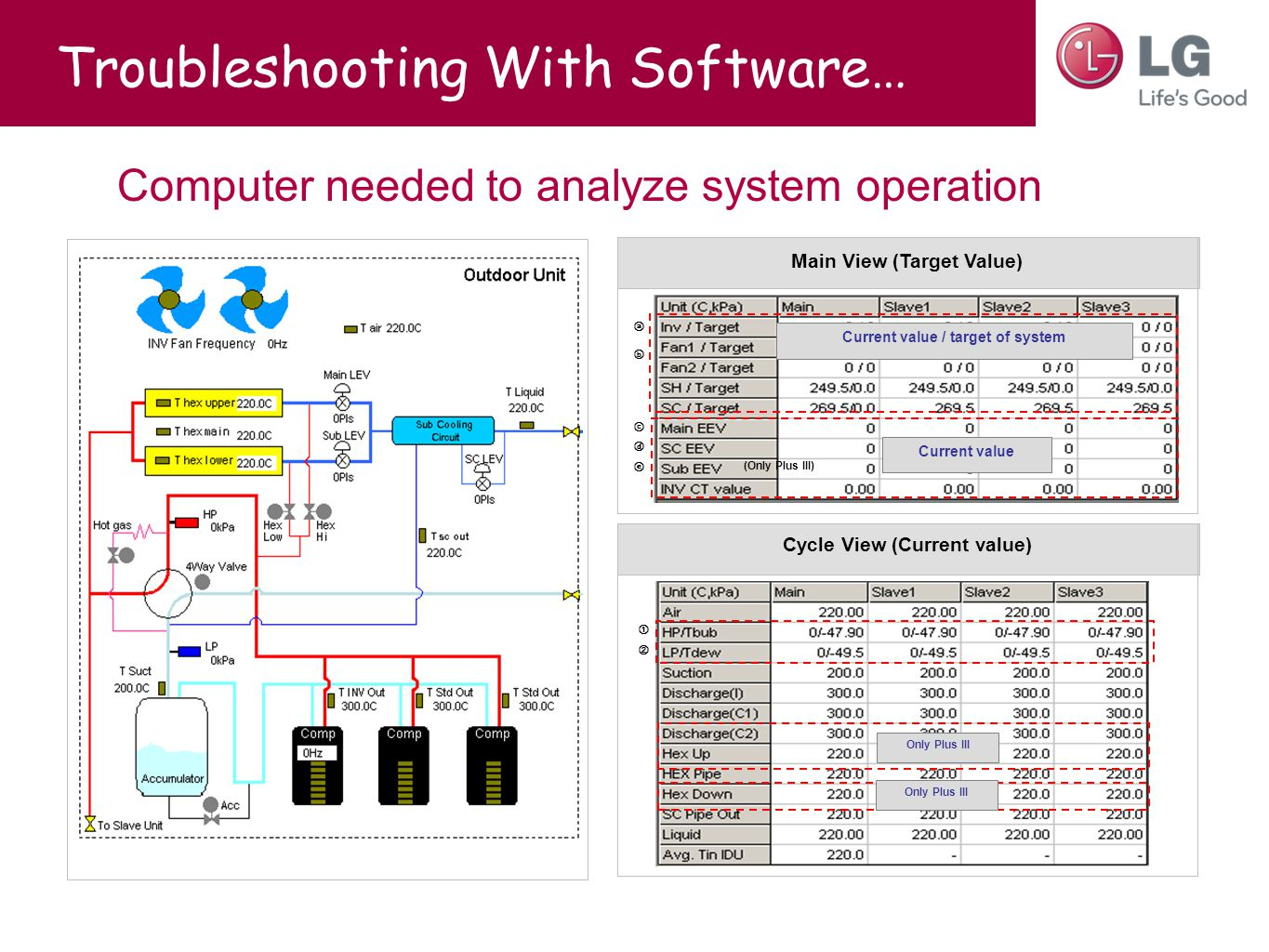 Troubleshooting With Software… Cycle View (Current value) Main View (Target Value) Current value / target of system Current value ⓐ ⓑ ⓒ ⓓ ⓔ (Only Plus III) ① ② Only Plus III Computer needed to analyze system operation