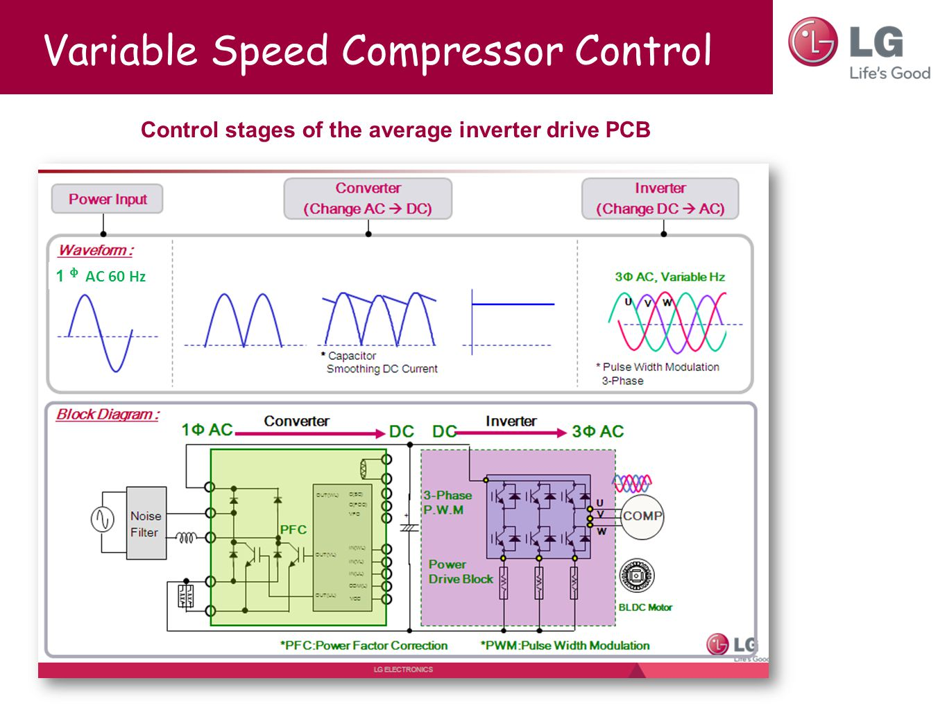 Variable Speed Compressor Control Control stages of the average inverter drive PCB 1 ᶲ AC 60 Hz