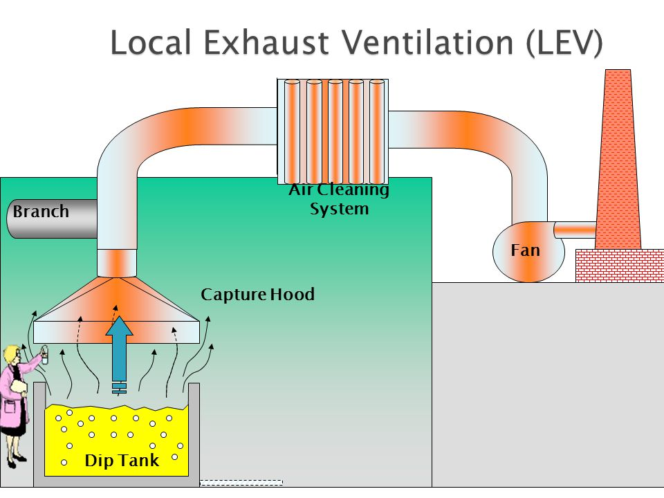 12 Branch Dip Tank Capture Hood Air Cleaning System Fan Discharge Local Exhaust Ventilation (LEV)