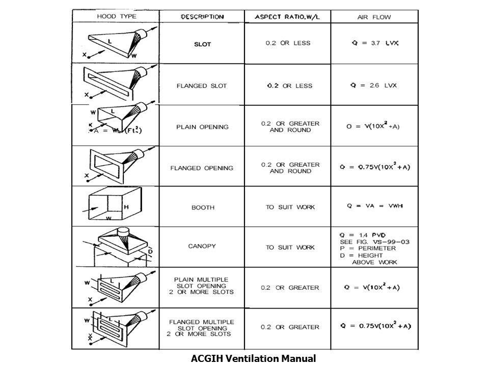 ACGIH Ventilation Manual