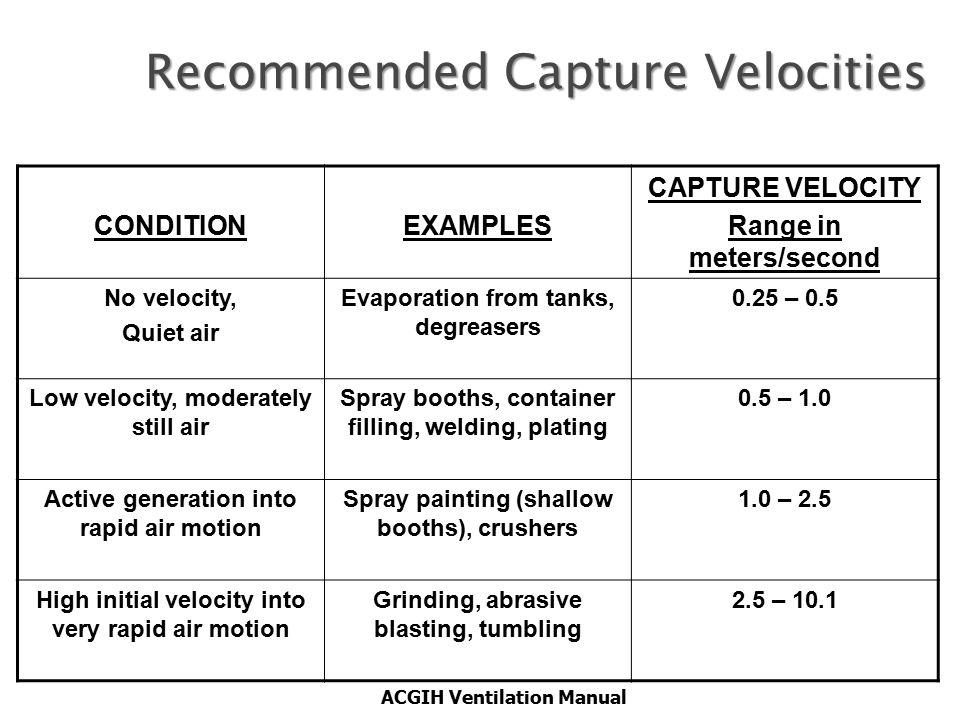 ACGIH Ventilation Manual Recommended Capture Velocities CONDITIONEXAMPLES CAPTURE VELOCITY Range in meters/second No velocity, Quiet air Evaporation f