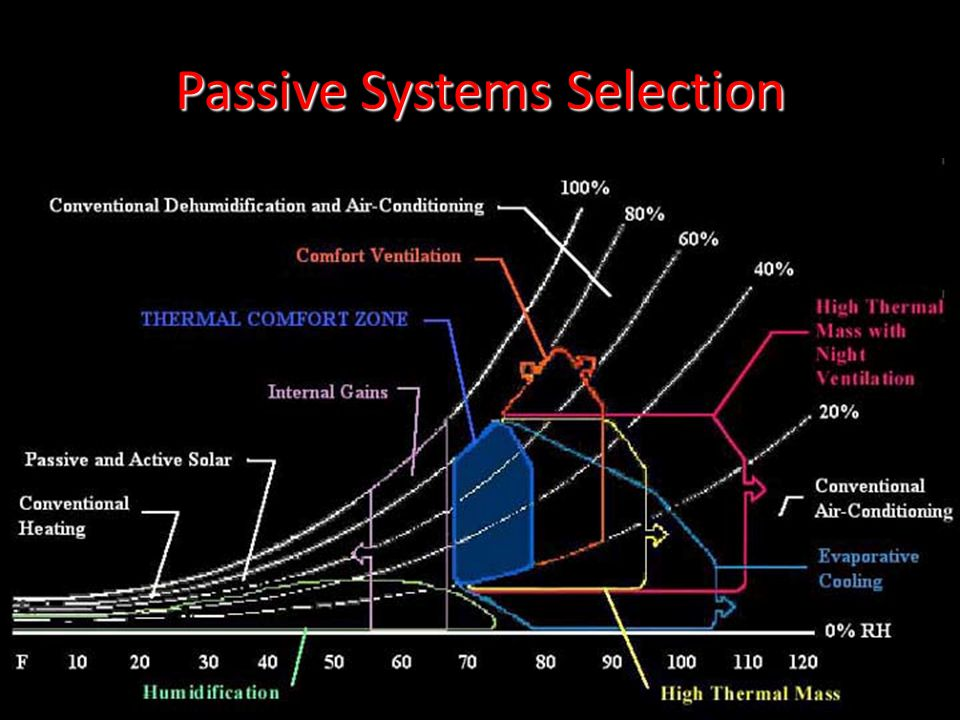 Passive Systems Selection