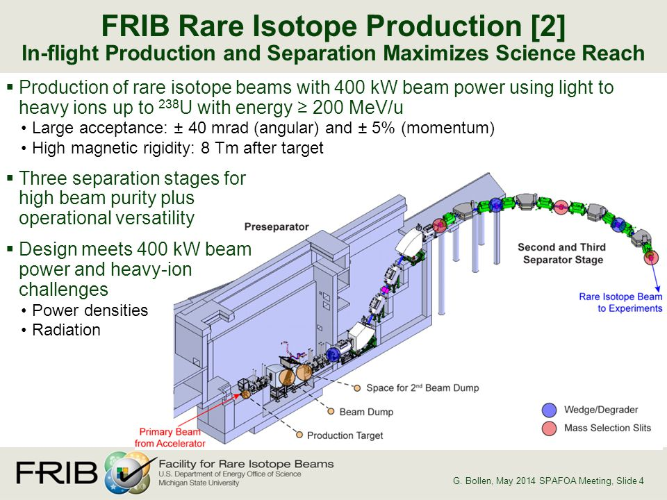  Production of rare isotope beams with 400 kW beam power using light to heavy ions up to 238 U with energy ≥ 200 MeV/u Large acceptance: ± 40 mrad (angular) and ± 5% (momentum) High magnetic rigidity: 8 Tm after target  Three separation stages for high beam purity plus operational versatility  Design meets 400 kW beam power and heavy-ion challenges Power densities Radiation FRIB Rare Isotope Production [2] In-flight Production and Separation Maximizes Science Reach G.