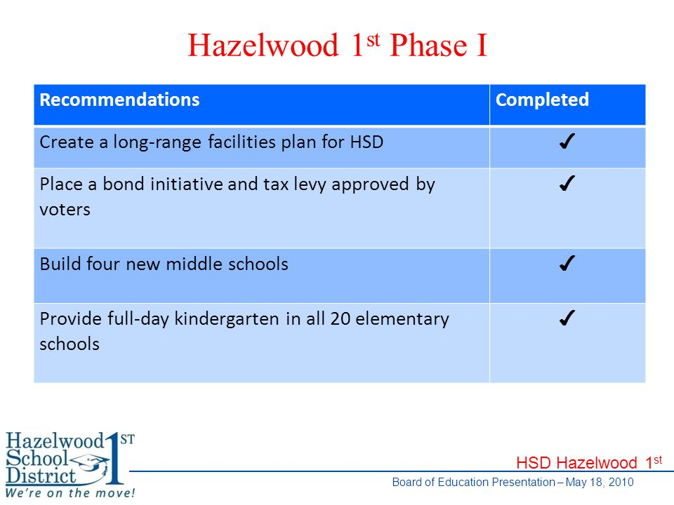 HSD Hazelwood 1 st Board of Education Presentation – May 18, 2010 Hazelwood 1 st Phase I RecommendationsCompleted Create a long-range facilities plan for HSD ✔ Place a bond initiative and tax levy approved by voters ✔ Build four new middle schools ✔ Provide full-day kindergarten in all 20 elementary schools ✔