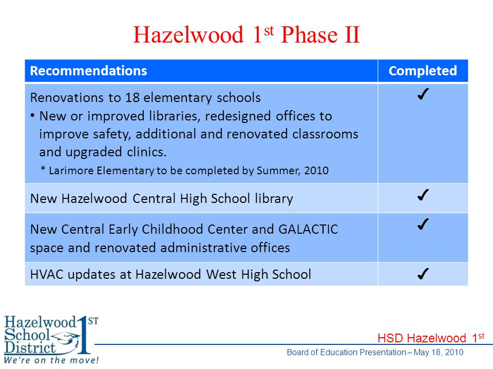 HSD Hazelwood 1 st Board of Education Presentation – May 18, 2010 Hazelwood 1 st Phase II RecommendationsCompleted Renovations to 18 elementary schools New or improved libraries, redesigned offices to improve safety, additional and renovated classrooms and upgraded clinics.